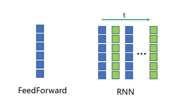 feedforward_rnn_input