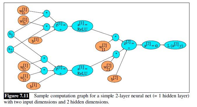 一个简单的前馈神经网络的计算图