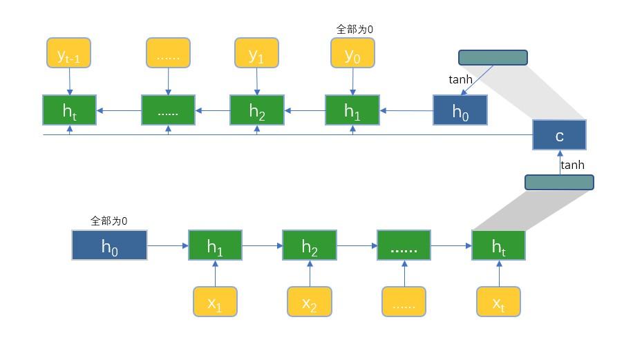 encoder_decoder_architecture