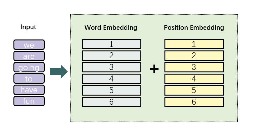 input2embedding